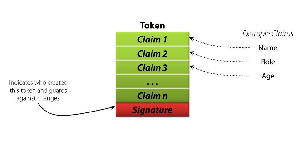 Identity tokens and claims